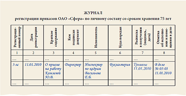 Заполненный образец журнала регистрации приказов по личному составу